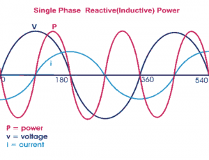 Inductive Power